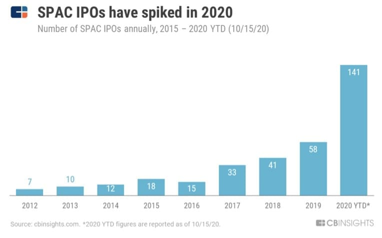 SPACs doubled in 2020